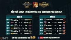 Đã xác định được 03 đội vào bán kết 360mobi Pro League