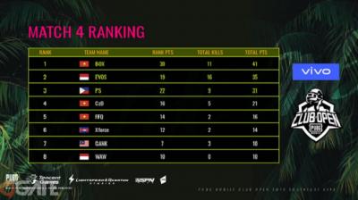 PUBG Mobile: Tuyển thủ bị sưng và mưng mủ ngón tay, BOX Gaming vẫn ăn Top 1