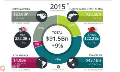 Hướng đi nào cho thị trường game mobile Việt năm 2015