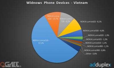 """Windows Phone đã không còn là """"mảnh đất không người"""""""